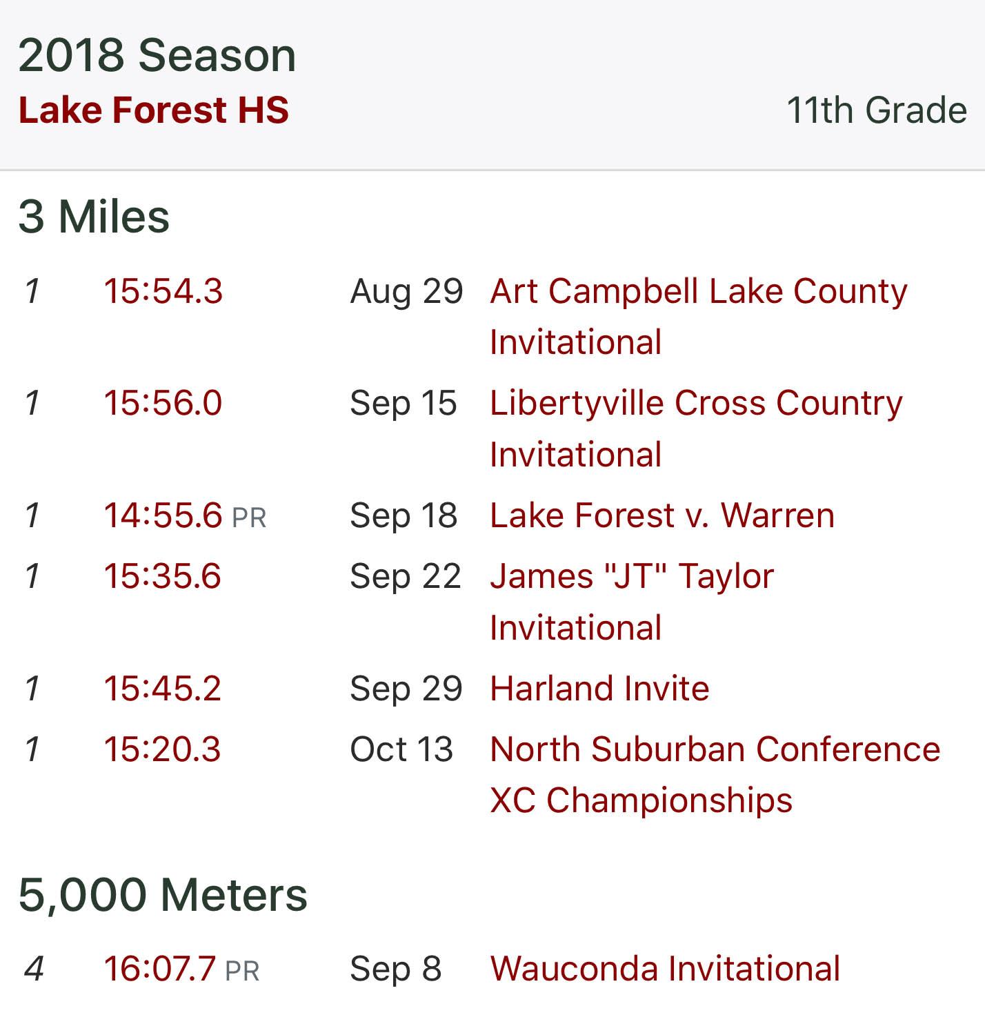 Nate's season record
